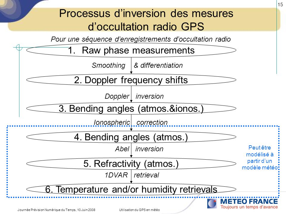 Processus d'inversion des mesures d'occultation radio GPS