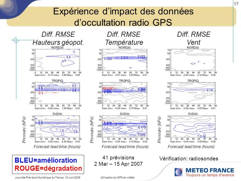 Expérience d'impact des données d'occultation radio GPS