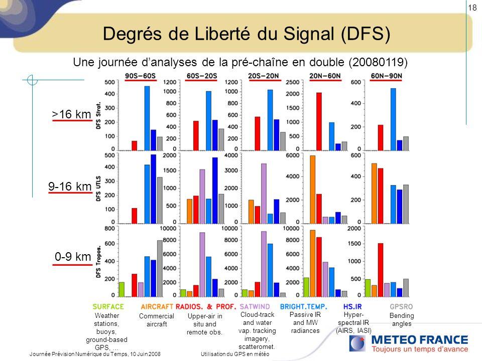 Degrés de Liberté du Signal (DFS)