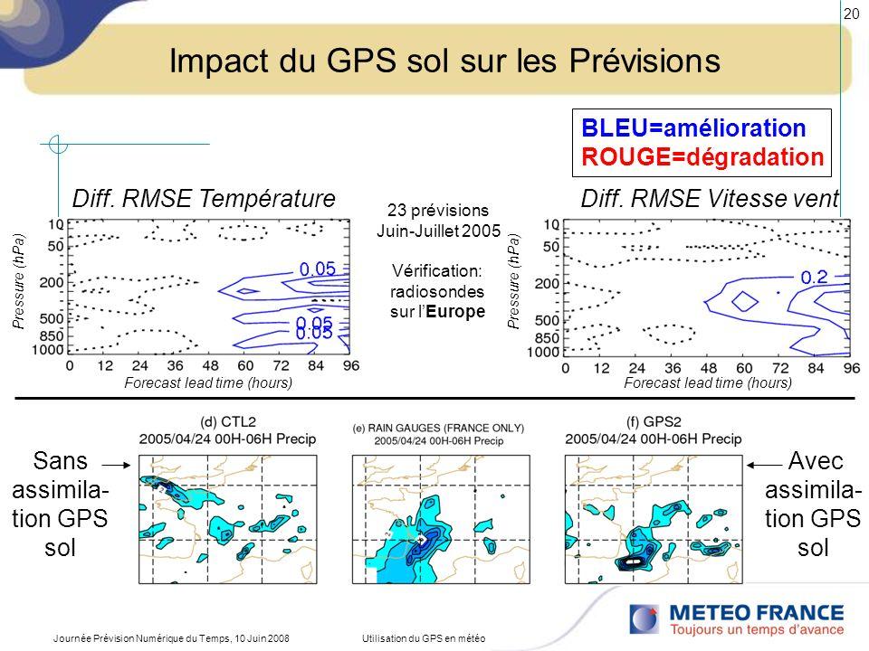 Impact du GPS sol sur les Prévisions