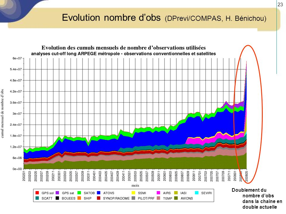 Evolution nombre d'obs (DPrevi/COMPAS, H. Bénichou)