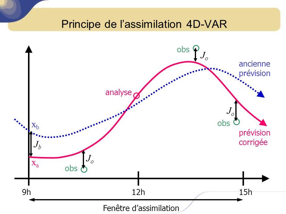 Principe de l'assimilation 4D-VAR