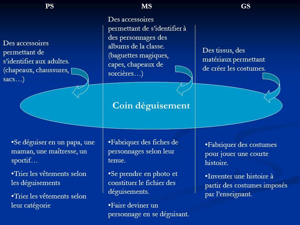 Coin déguisement PS MS GS