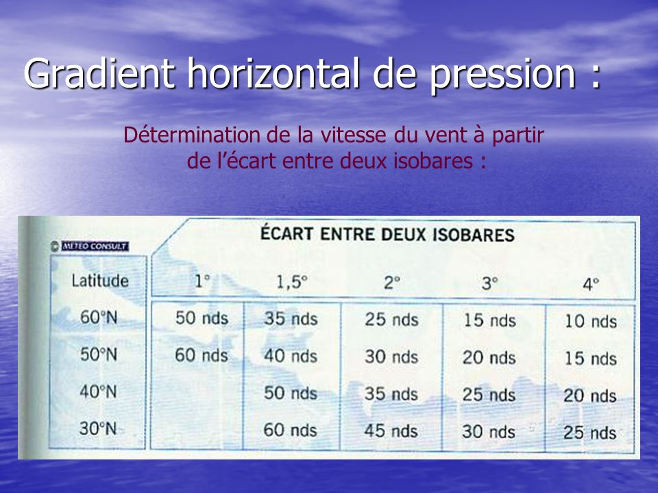 Gradient horizontal de pression :