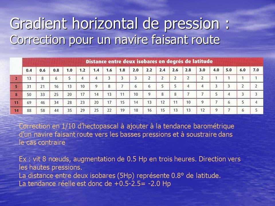 Gradient horizontal de pression : Correction pour un navire faisant route