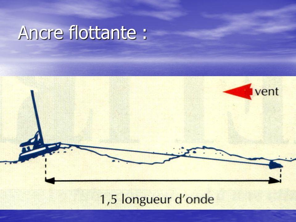 Ancre flottante :