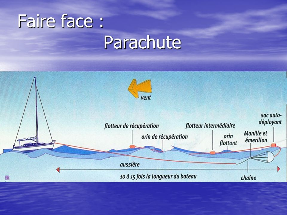 Faire face : Parachute