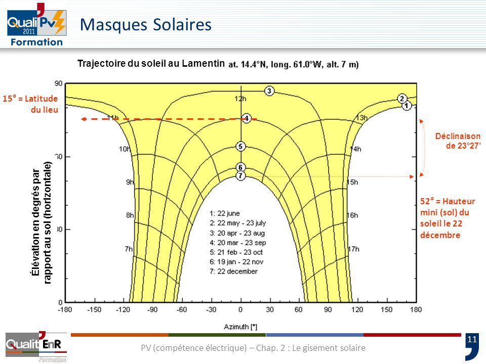 Élévation en degrés par rapport au sol (horizontale)
