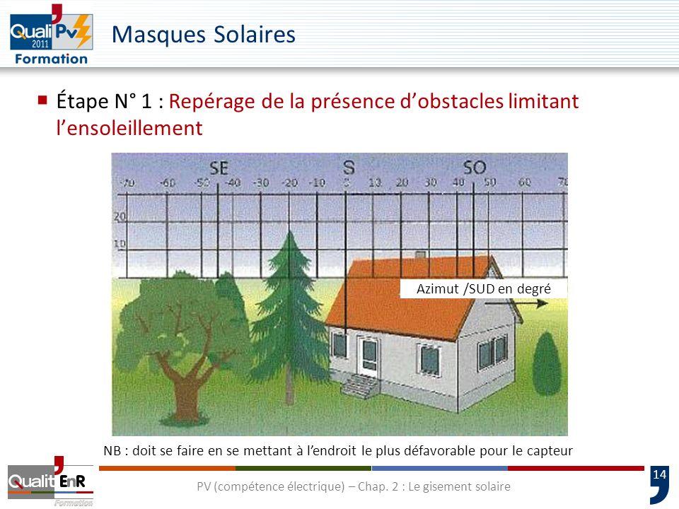 PV (compétence électrique) – Chap. 2 : Le gisement solaire