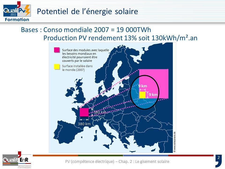 Potentiel de l'énergie solaire