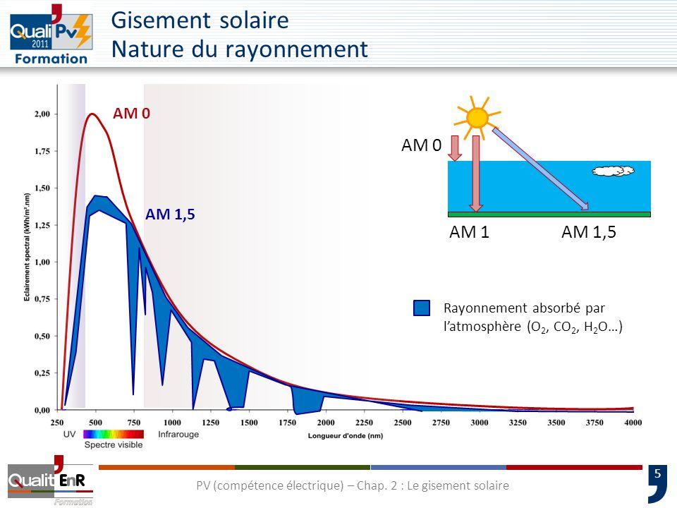Gisement solaire Nature du rayonnement