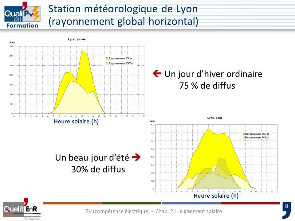 Station météorologique de Lyon (rayonnement global horizontal)
