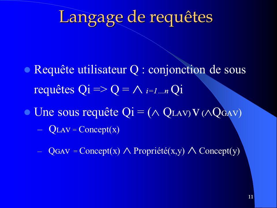 Langage de requêtes Requête utilisateur Q : conjonction de sous requêtes Qi => Q =  i=1…n Qi. Une sous requête Qi = ( QLAV) v (QGAV)