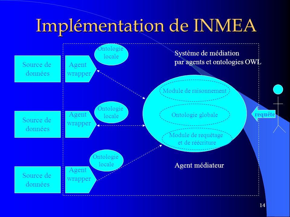 Implémentation de INMEA