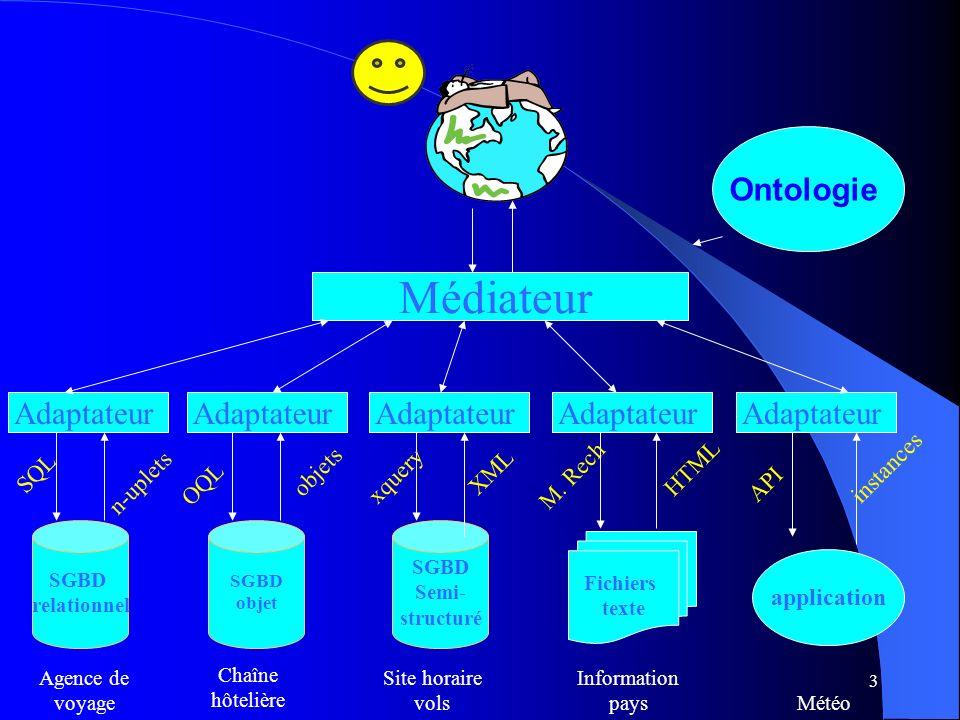 Médiateur Ontologie Adaptateur SQL n-uplets OQL objets xquery XML