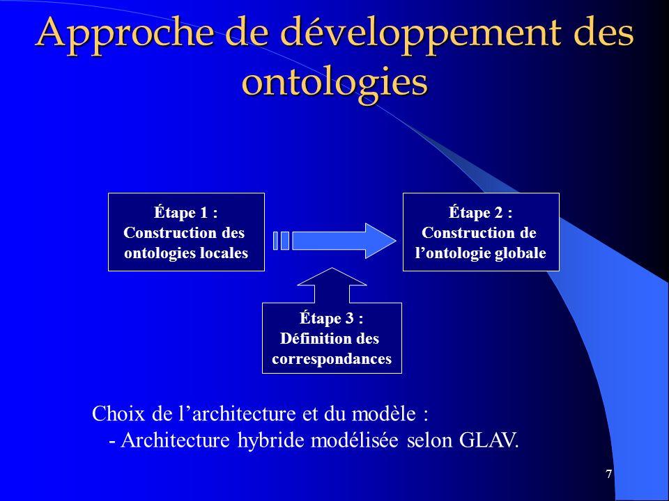 Approche de développement des ontologies