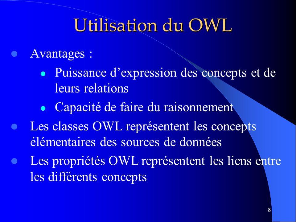 Utilisation du OWL Avantages :