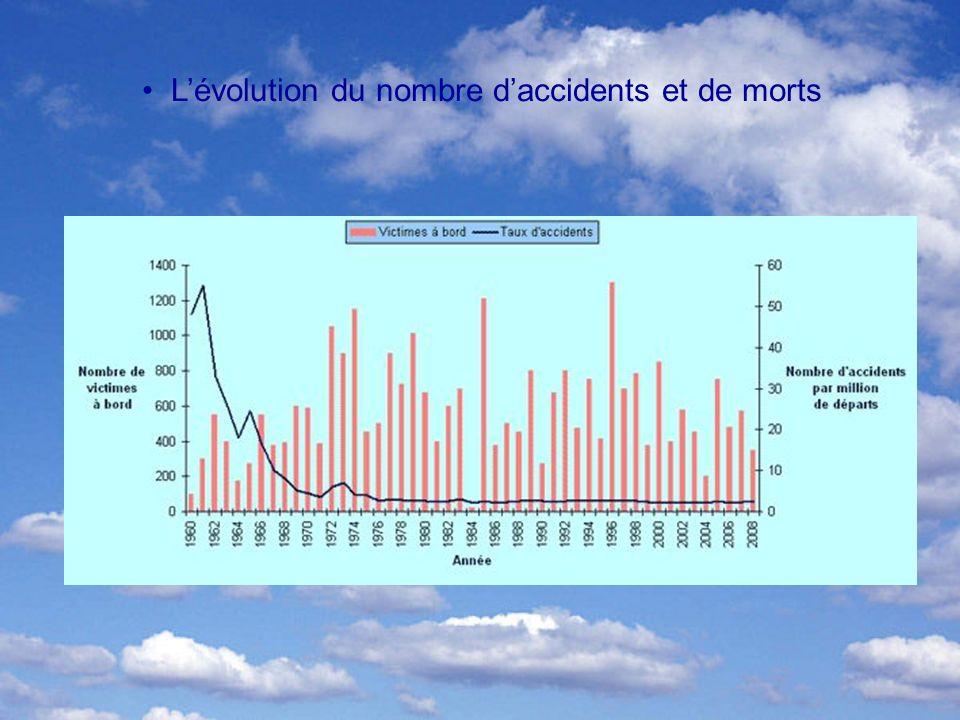 L'évolution du nombre d'accidents et de morts