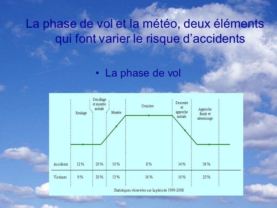La phase de vol et la météo, deux éléments qui font varier le risque d'accidents