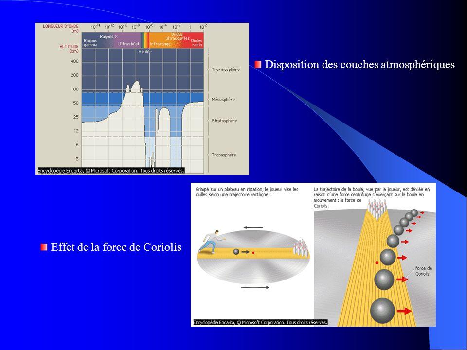 Disposition des couches atmosphériques