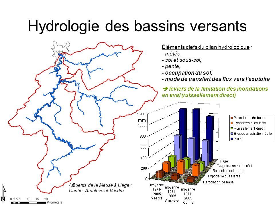 Hydrologie des bassins versants