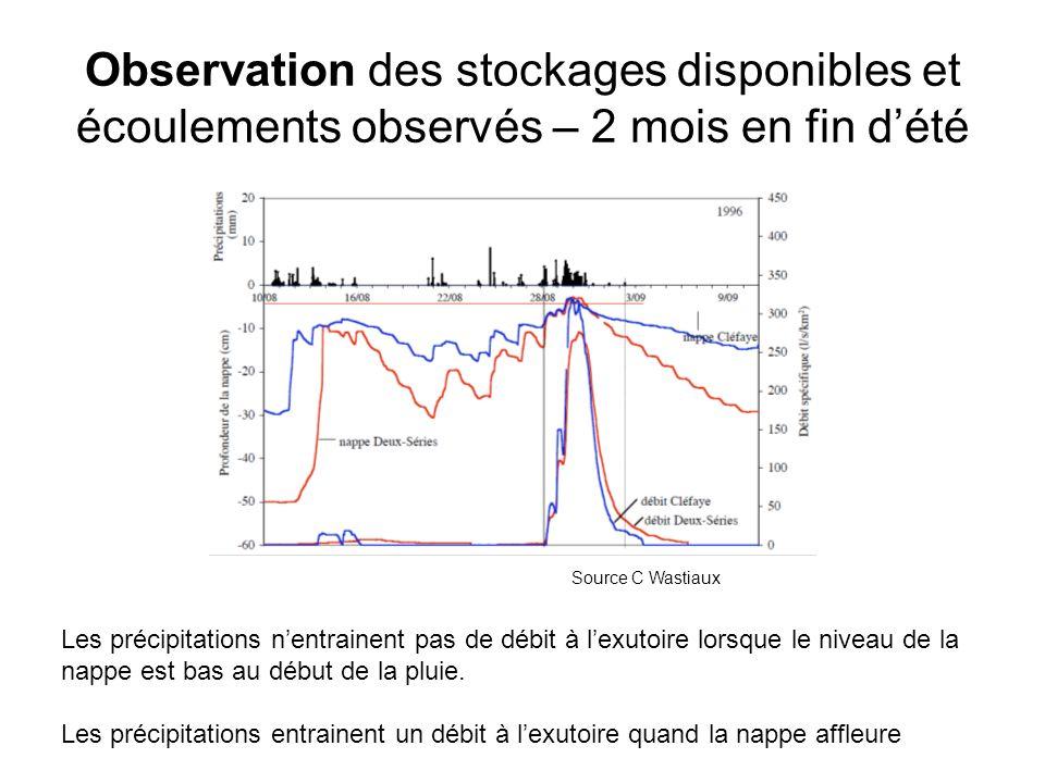 Observation des stockages disponibles et écoulements observés – 2 mois en fin d'été