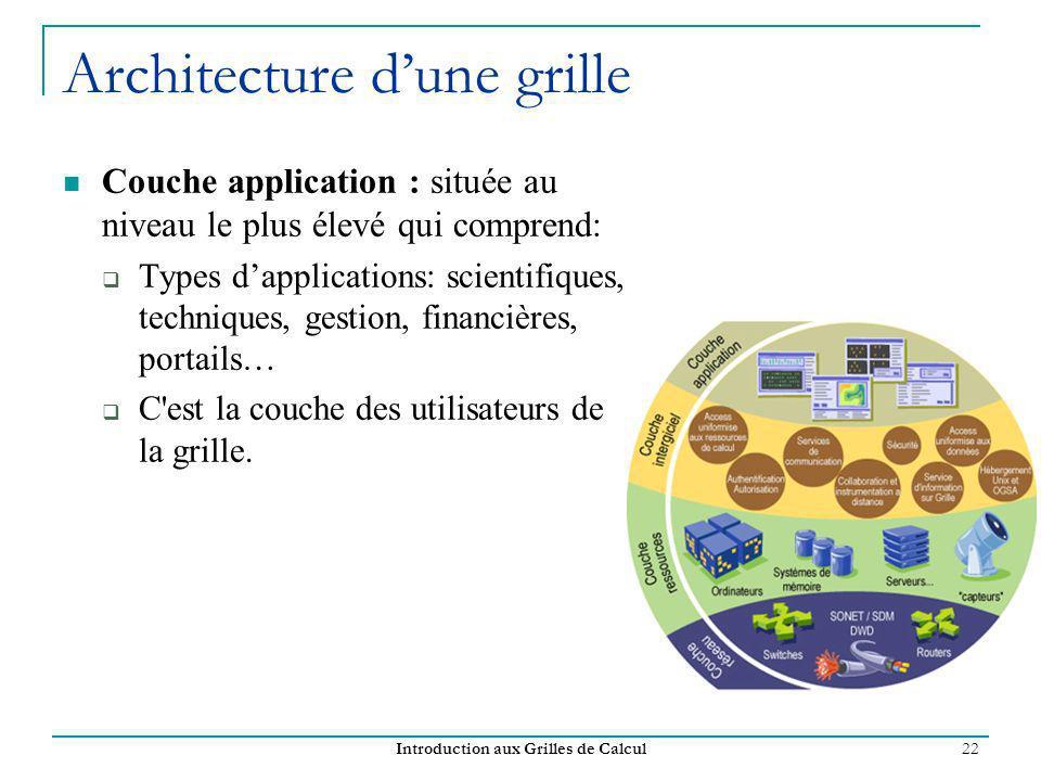 Architecture d'une grille
