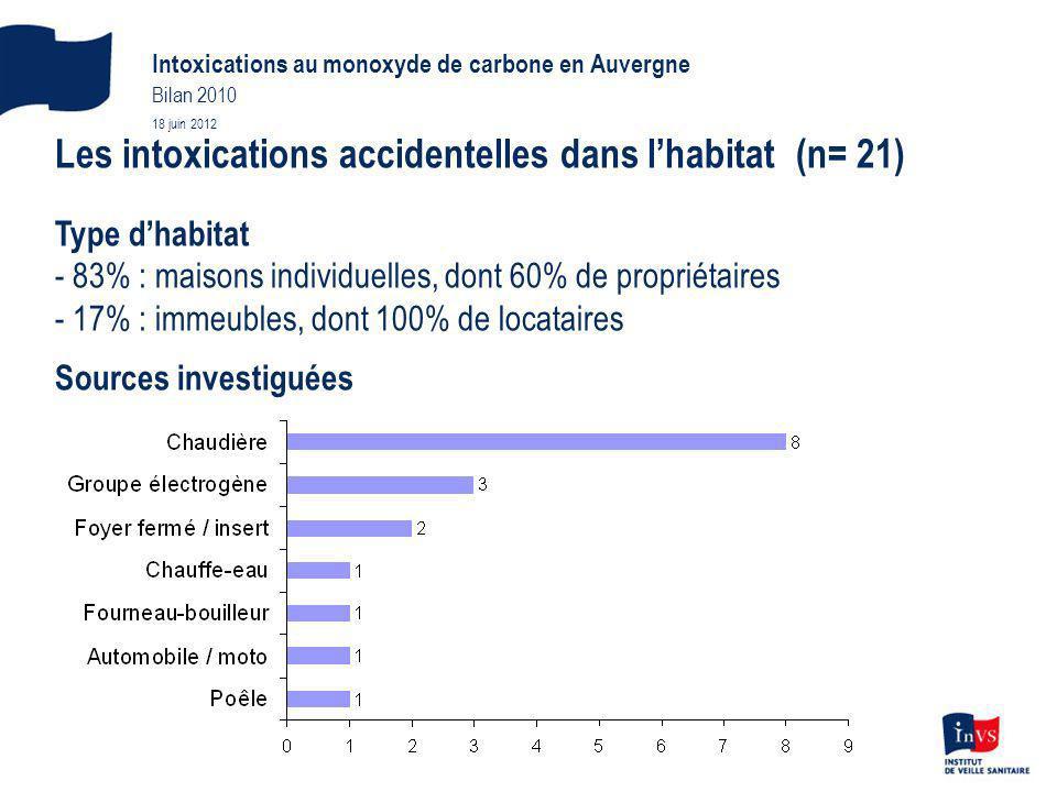 Les intoxications accidentelles dans l'habitat (n= 21)