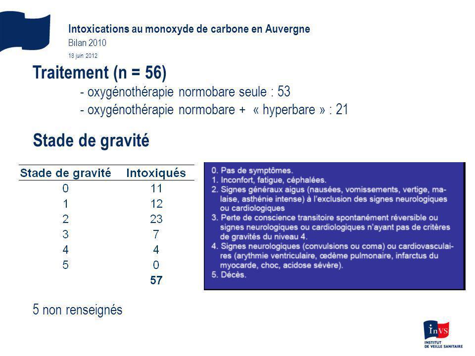Traitement (n = 56) Stade de gravité