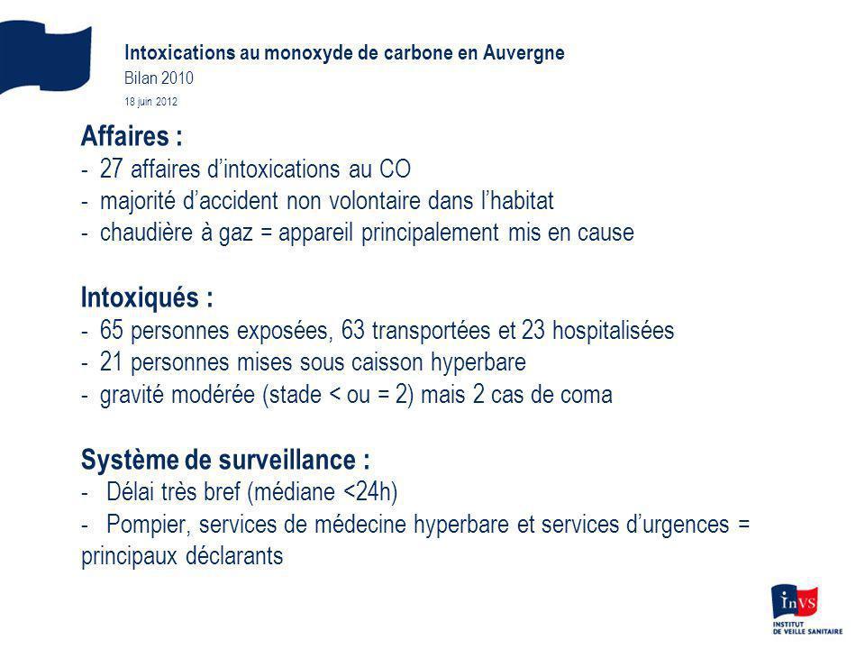 Intoxications au monoxyde de carbone en Auvergne