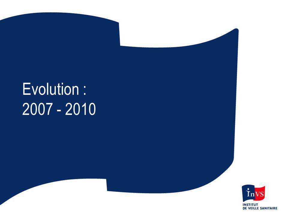 Evolution : 2007 - 2010
