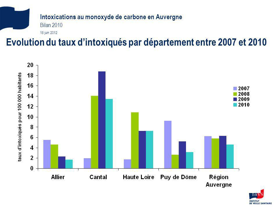 Evolution du taux d'intoxiqués par département entre 2007 et 2010