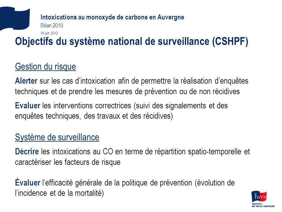 Objectifs du système national de surveillance (CSHPF)
