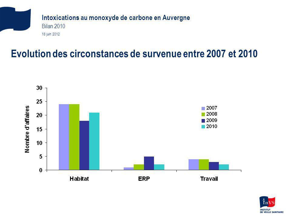 Evolution des circonstances de survenue entre 2007 et 2010