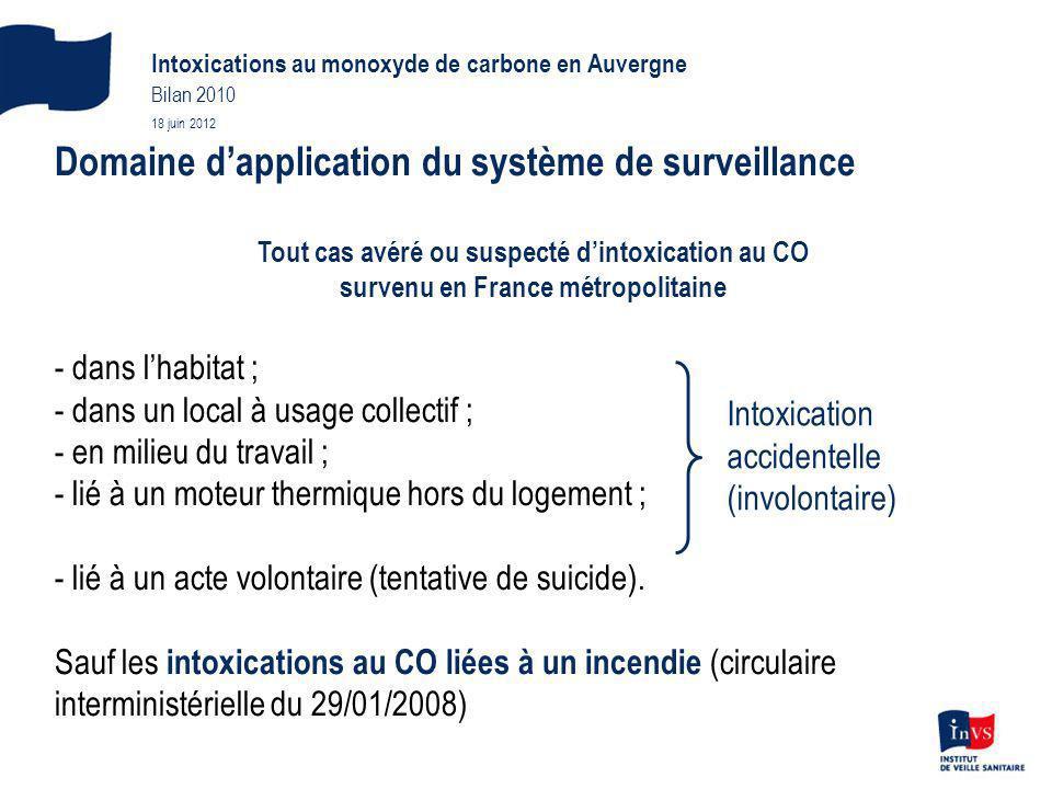 Domaine d'application du système de surveillance