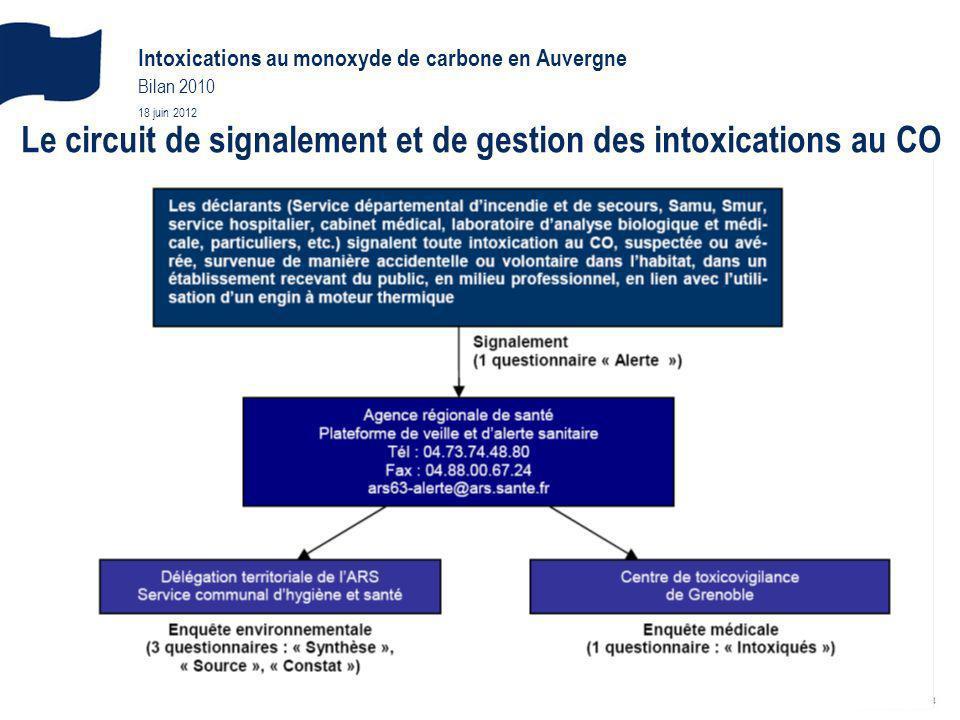 Le circuit de signalement et de gestion des intoxications au CO