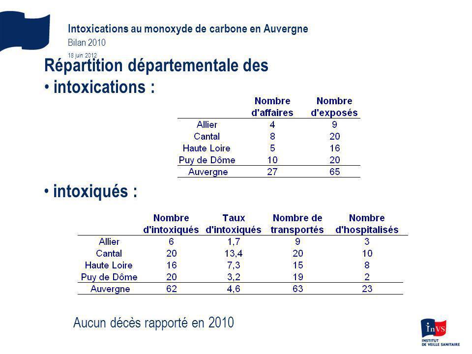 Répartition départementale des intoxications :