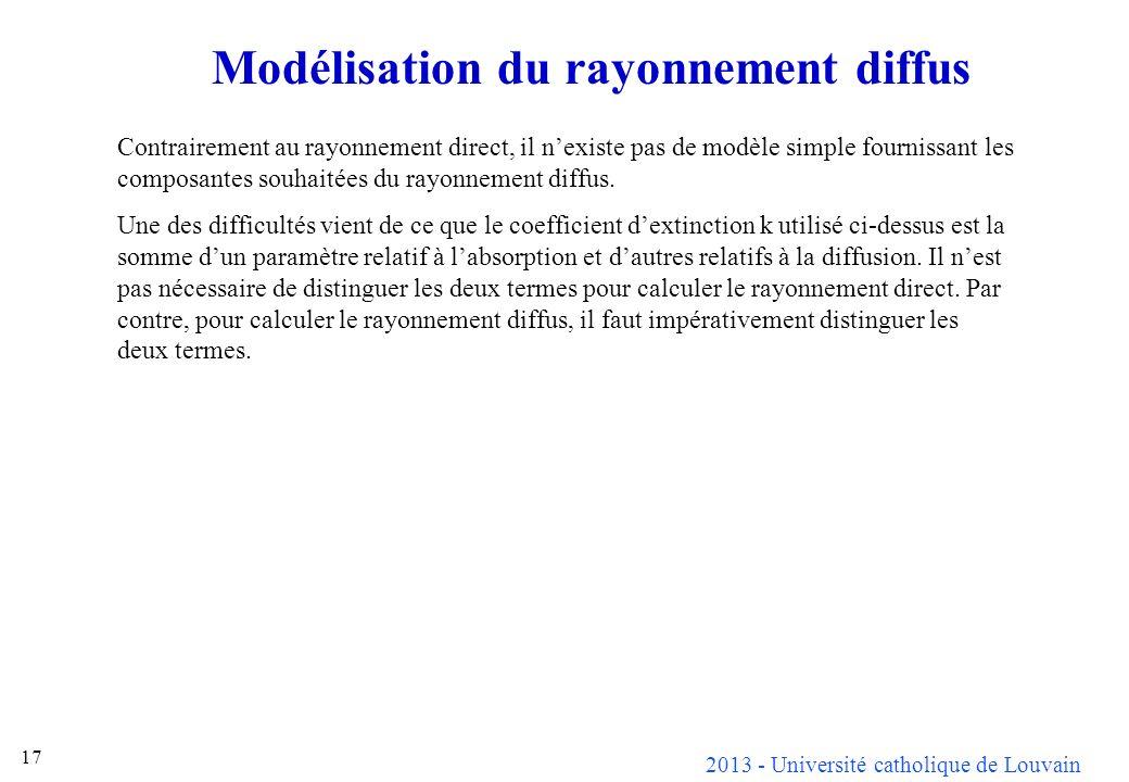 Modélisation du rayonnement diffus