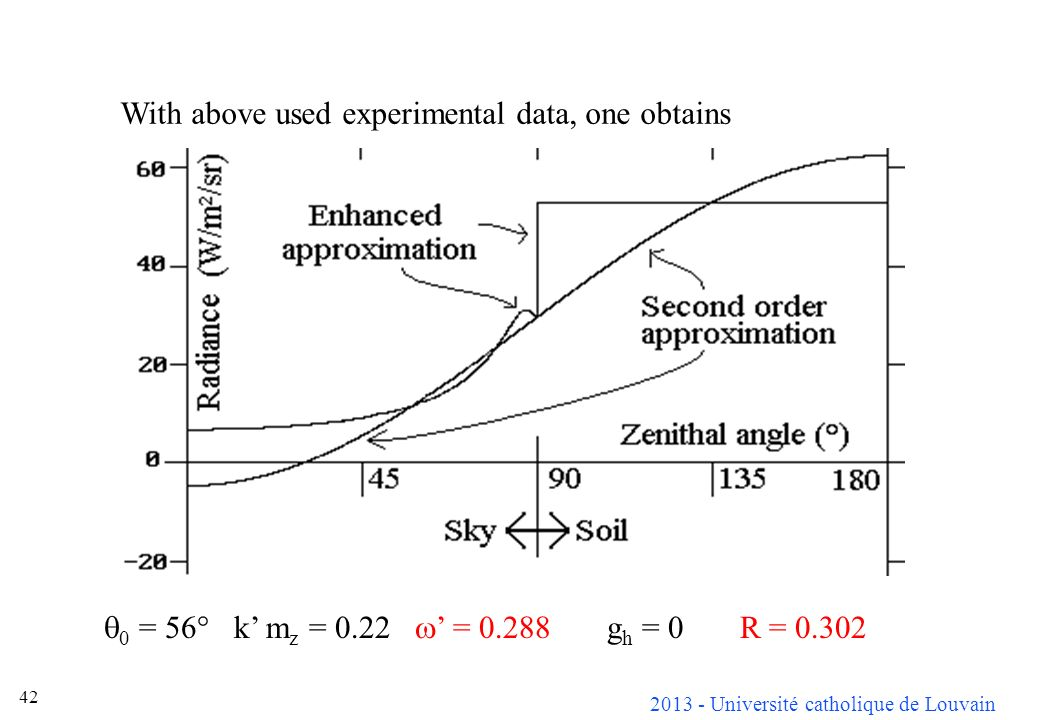 With above used experimental data, one obtains