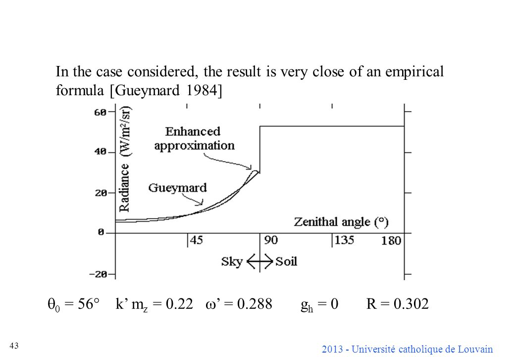 In the case considered, the result is very close of an empirical formula [Gueymard 1984]