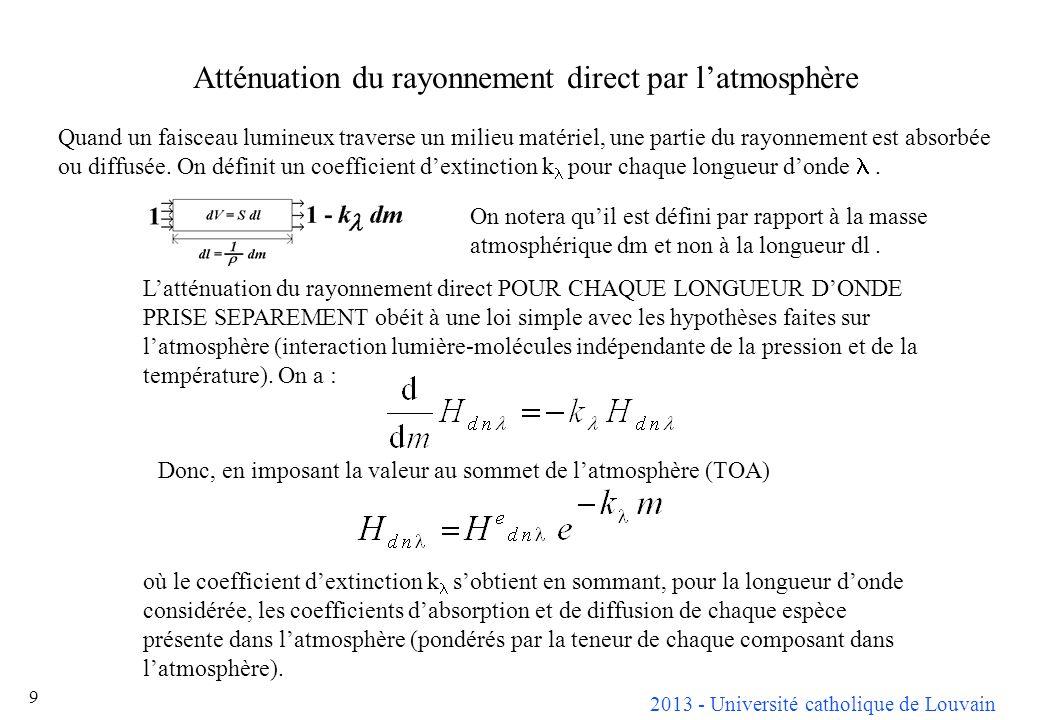 Atténuation du rayonnement direct par l'atmosphère