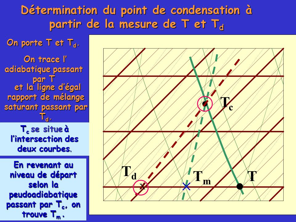 Détermination du point de condensation à partir de la mesure de T et Td