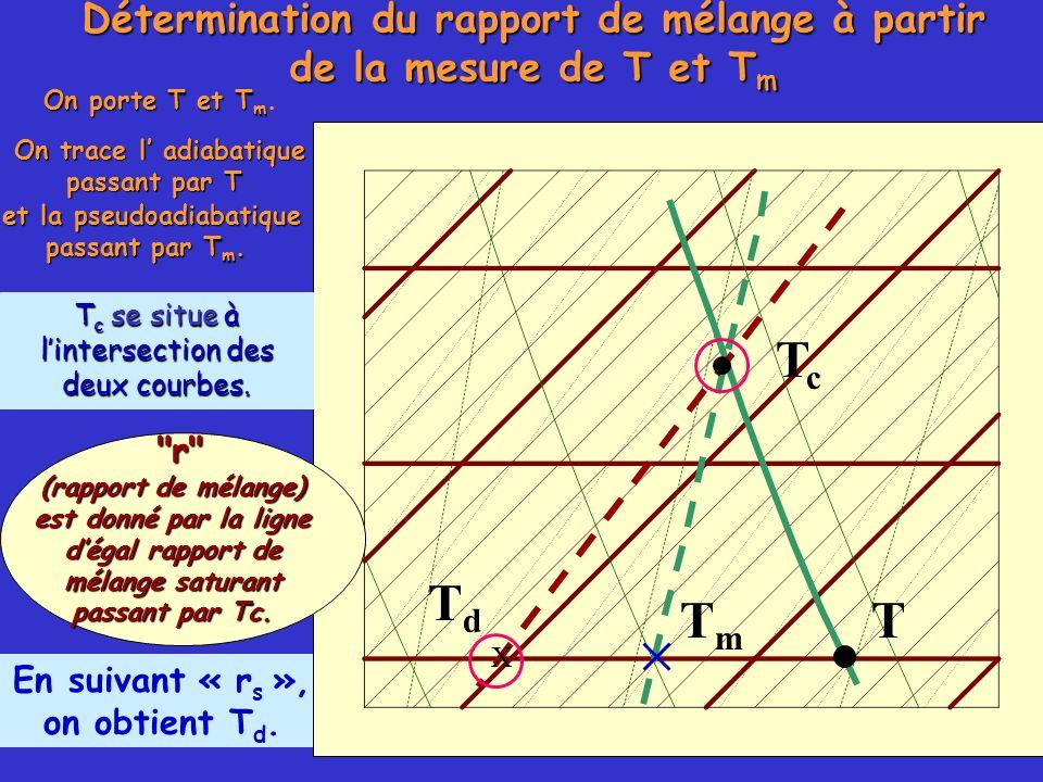 Détermination du rapport de mélange à partir de la mesure de T et Tm