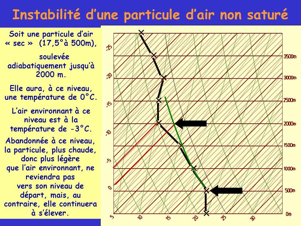 Instabilité d'une particule d'air non saturé