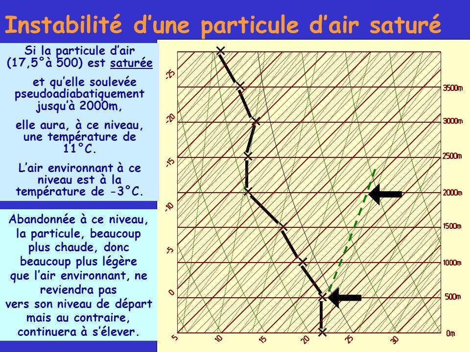 Instabilité d'une particule d'air saturé