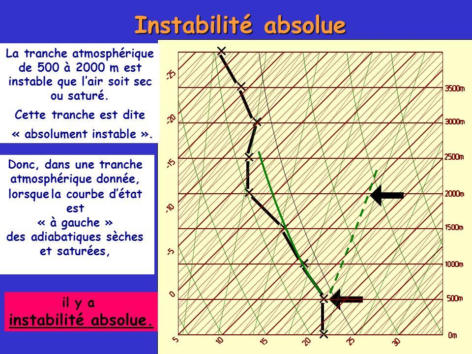 « absolument instable ». des adiabatiques sèches et saturées,