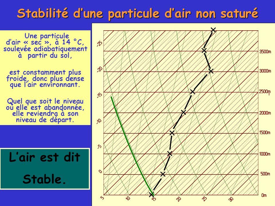 Stabilité d'une particule d'air non saturé L'air est dit Stable.