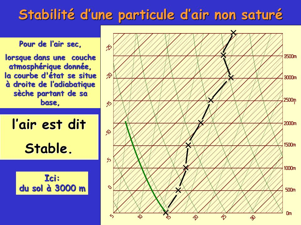 Stabilité d'une particule d'air non saturé
