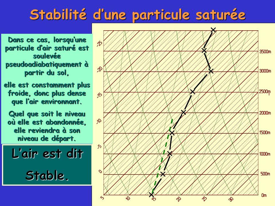Stabilité d'une particule saturée