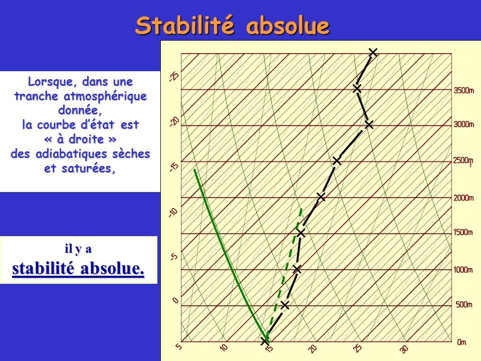 Stabilité absolue stabilité absolue. il y a